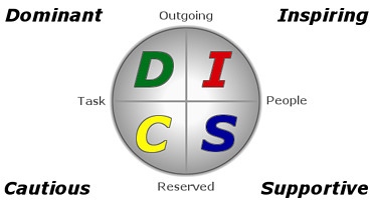 DISC-Diagram_female leadership in healthcare