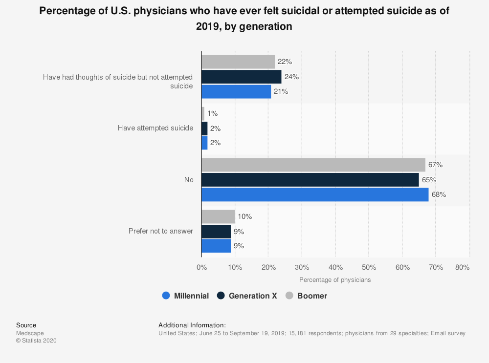 HH suicide poll results